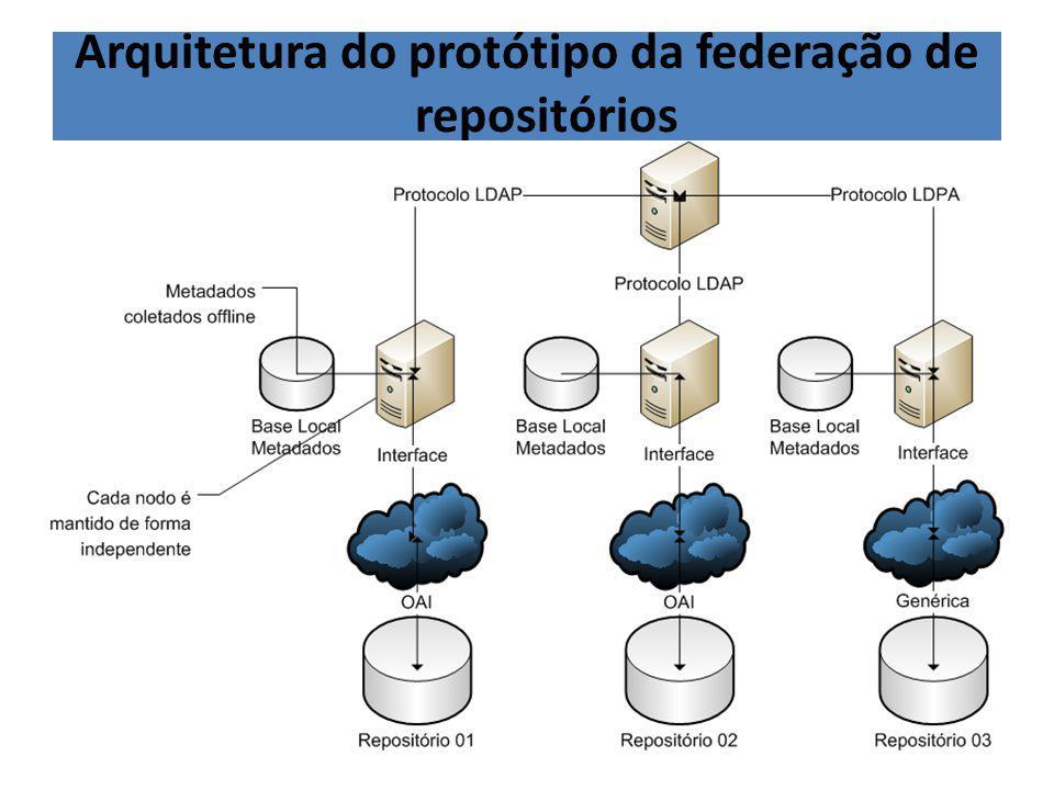 Arquitetura do protótipo da federação de repositórios