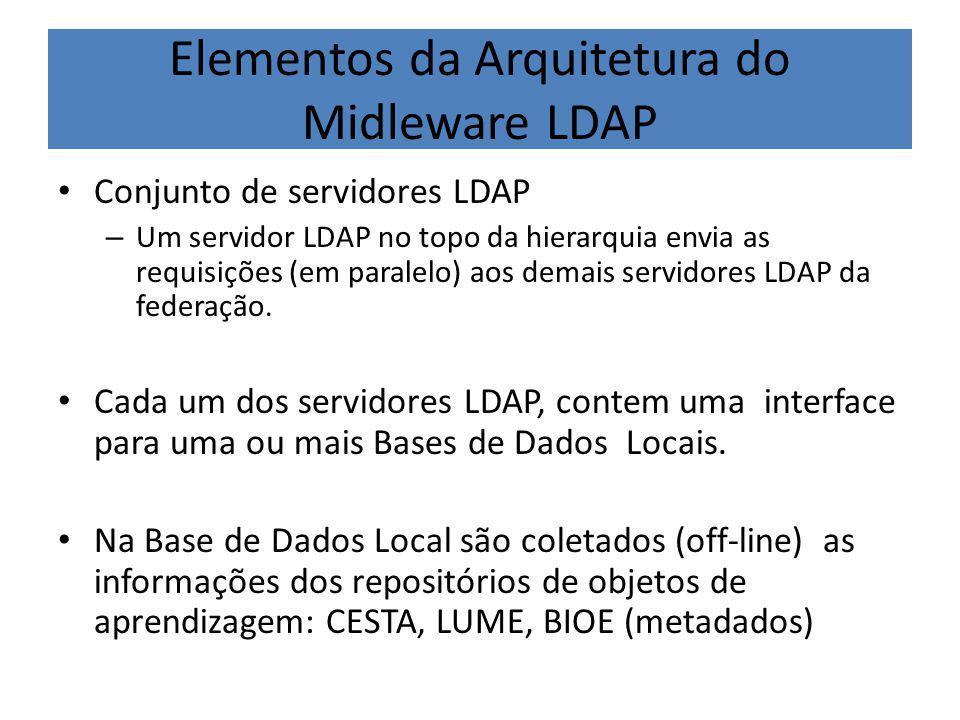 Elementos da Arquitetura do Midleware LDAP