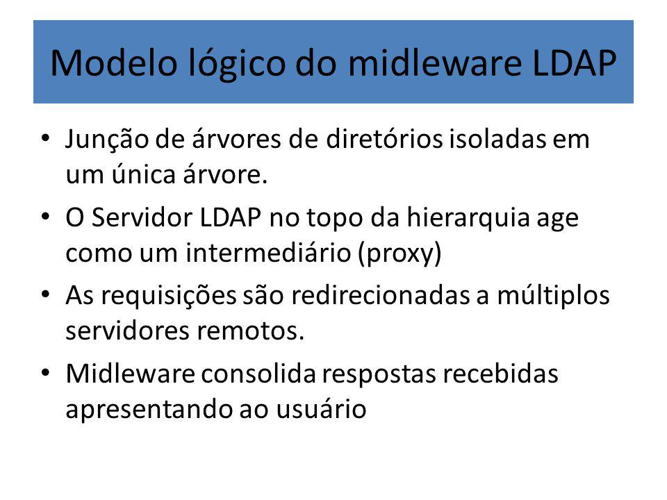 Modelo lógico do midleware LDAP