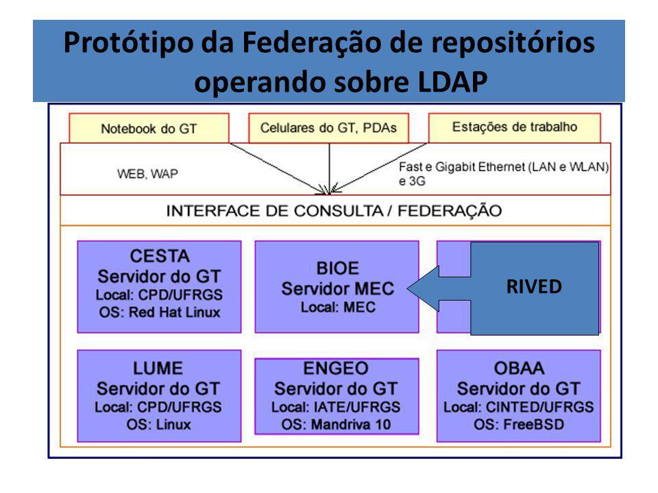 Protótipo da Federação de repositórios operando sobre LDAP