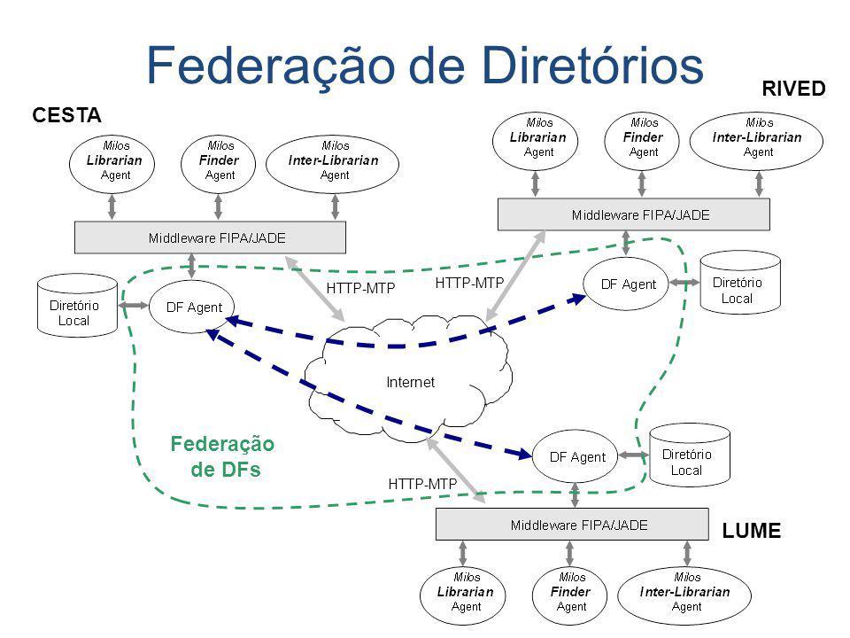 Federação de Diretórios