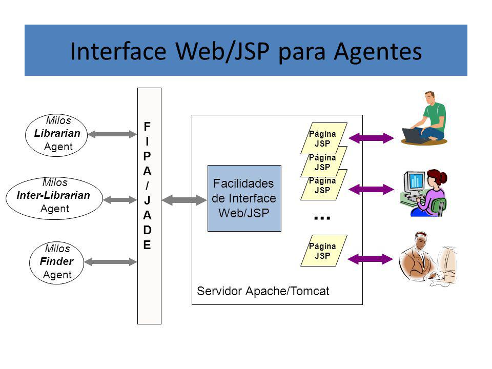 Interface Web/JSP para Agentes
