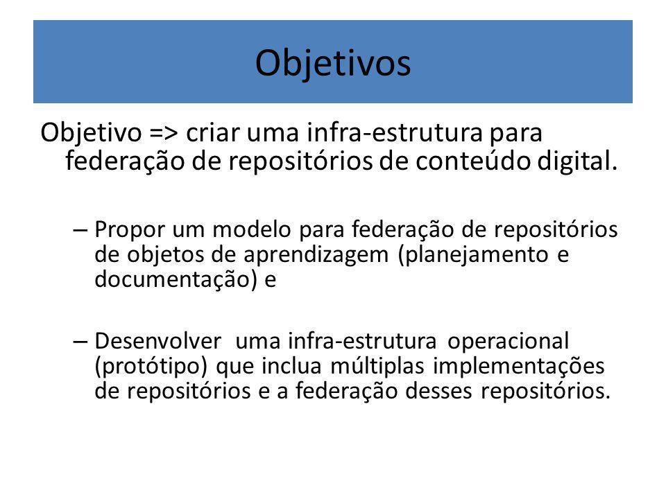 Objetivos Objetivo => criar uma infra-estrutura para federação de repositórios de conteúdo digital.