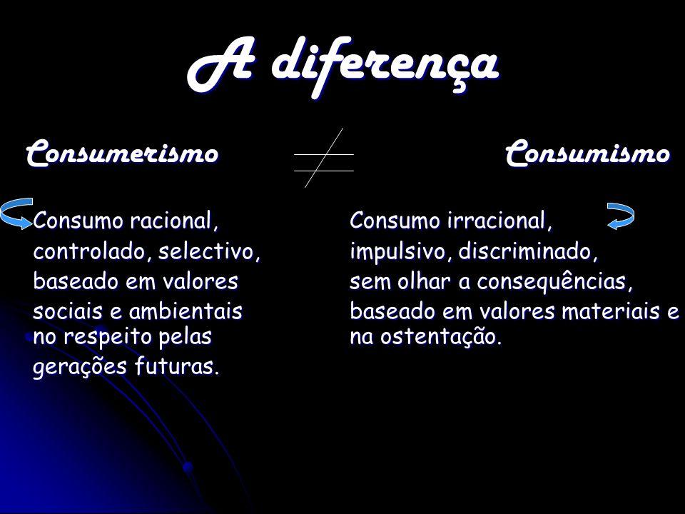 A diferença Consumerismo Consumismo