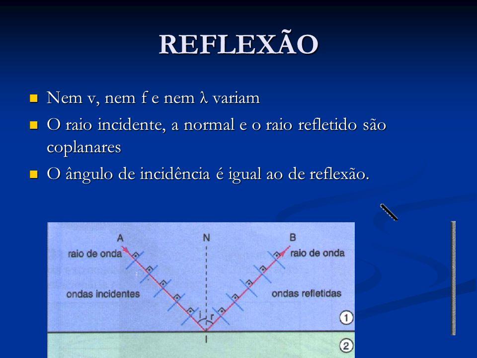 REFLEXÃO Nem v, nem f e nem λ variam