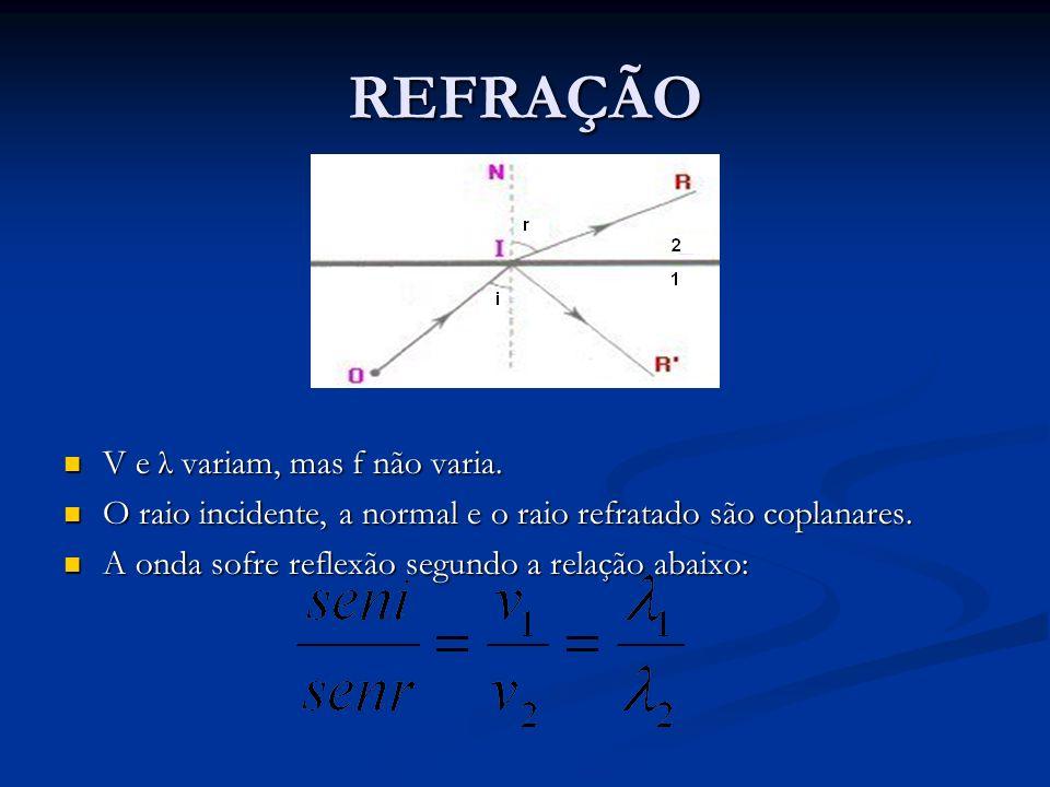 REFRAÇÃO V e λ variam, mas f não varia.