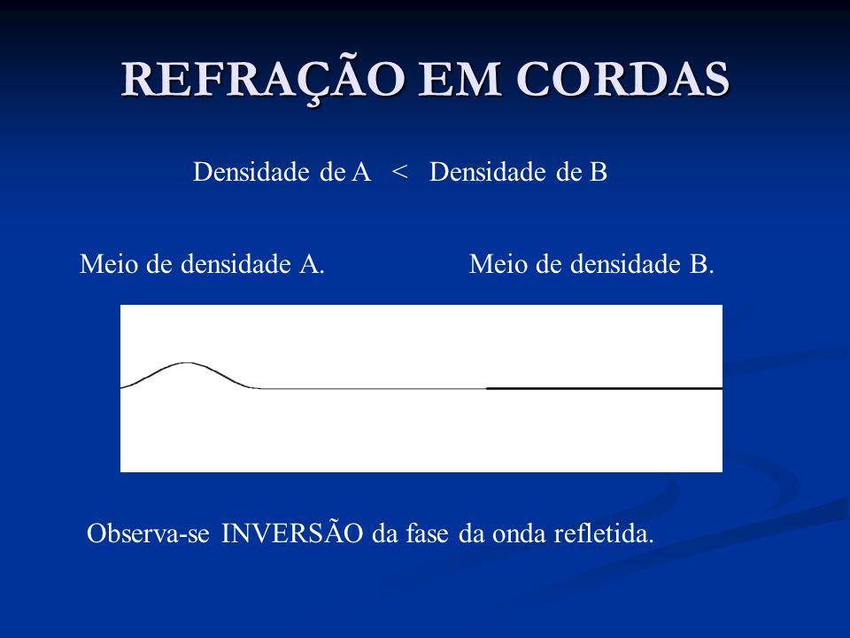REFRAÇÃO EM CORDAS Densidade de A < Densidade de B