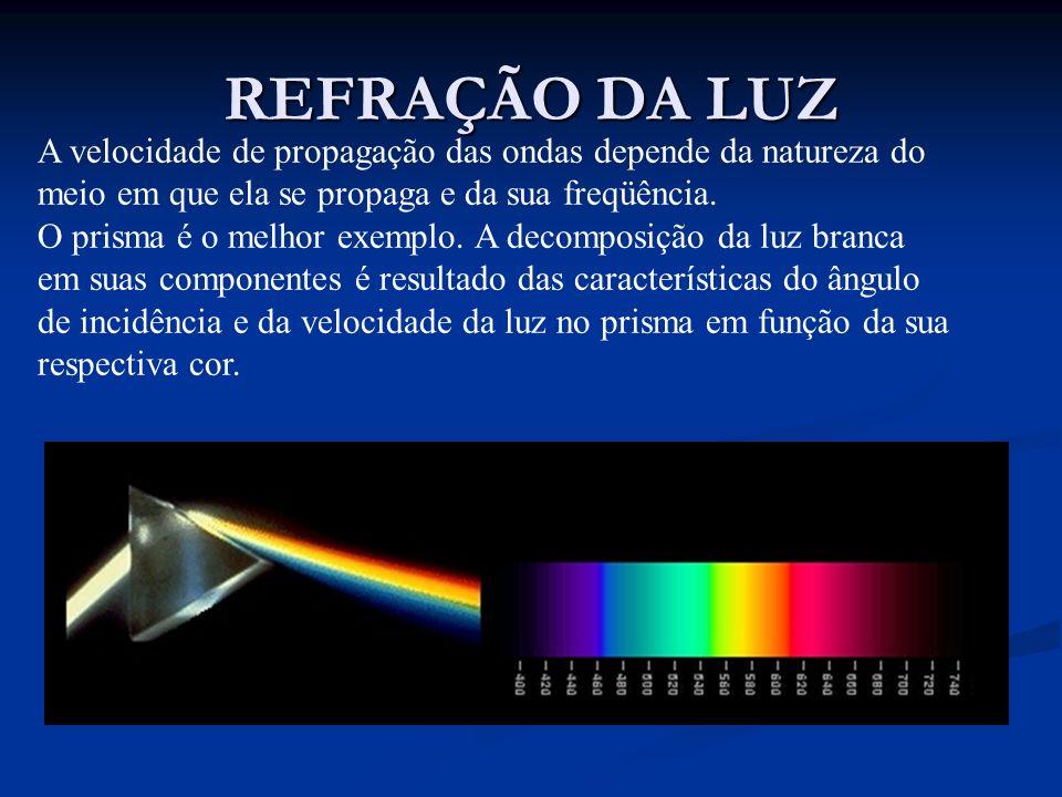 REFRAÇÃO DA LUZA velocidade de propagação das ondas depende da natureza do. meio em que ela se propaga e da sua freqüência.