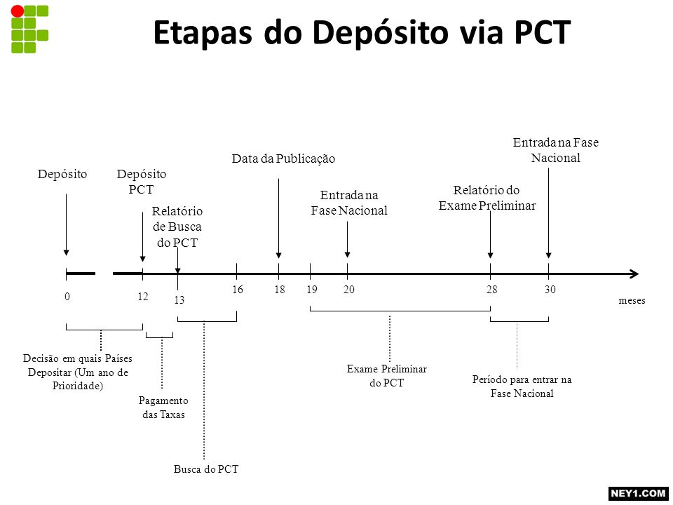 Etapas do Depósito via PCT