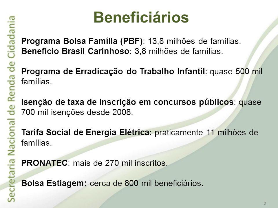 Beneficiários Programa Bolsa Família (PBF): 13,8 milhões de famílias.