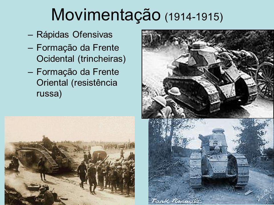 Movimentação (1914-1915) Rápidas Ofensivas