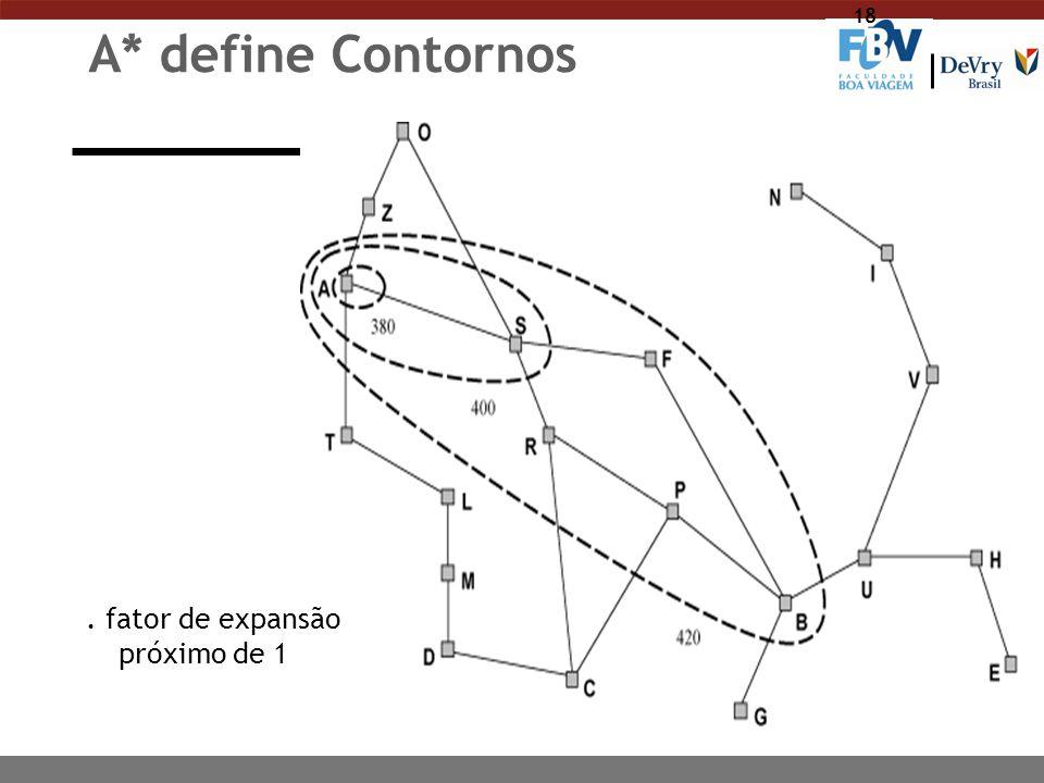 A* define Contornos . fator de expansão próximo de 1