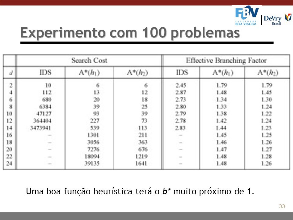 Experimento com 100 problemas