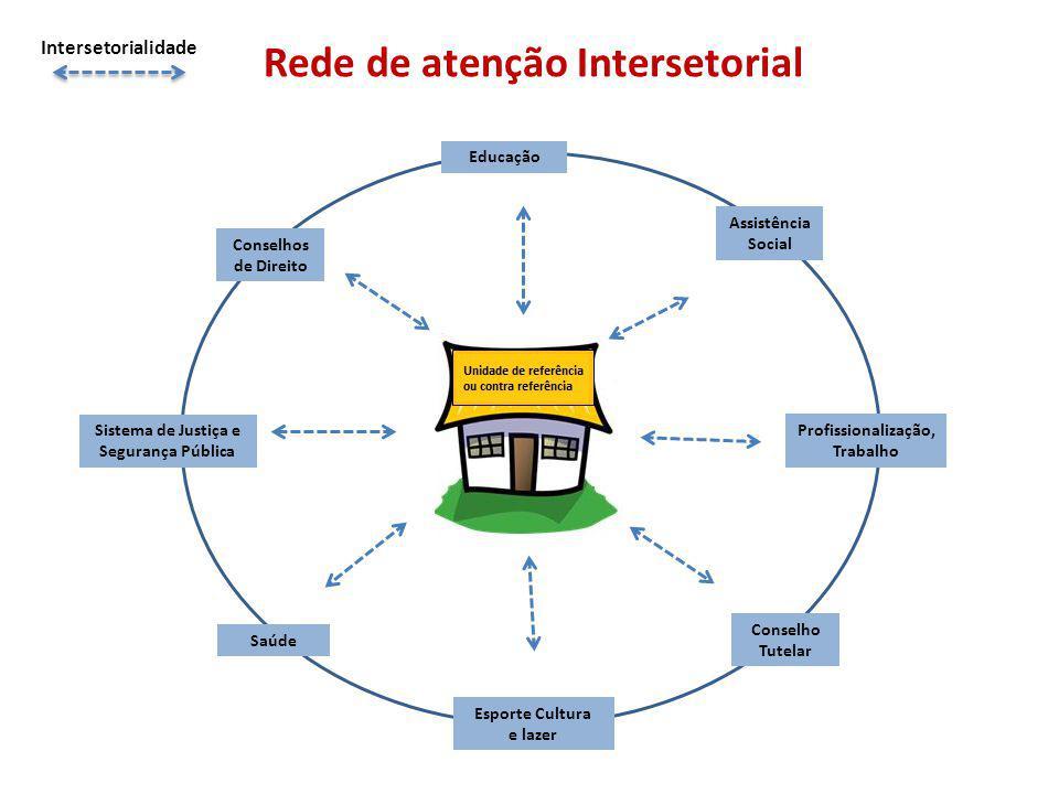 Rede de atenção Intersetorial