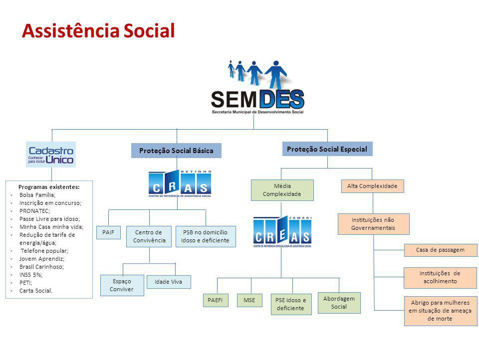 Proteção Social Básica Proteção Social Especial Programas existentes: