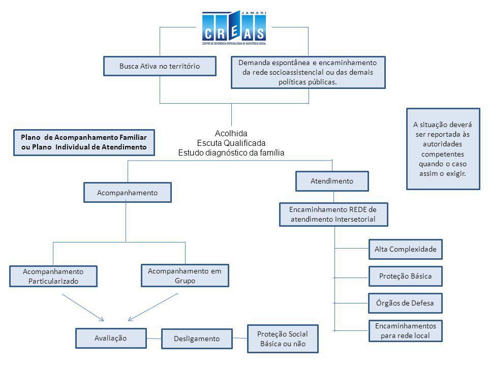 Plano de Acompanhamento Familiar ou Plano Individual de Atendimento