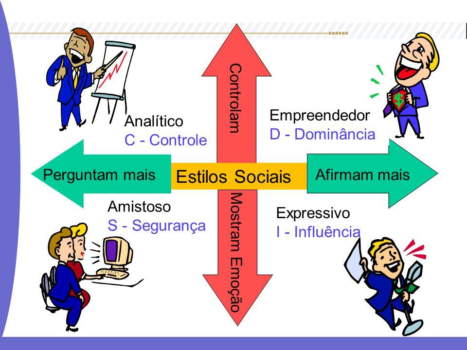 Estilos Sociais Controlam Empreendedor D - Dominância Analítico