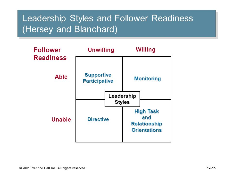 Leadership Styles and Follower Readiness (Hersey and Blanchard)
