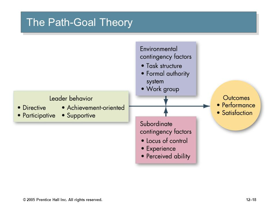 The Path-Goal Theory © 2005 Prentice Hall Inc. All rights reserved.