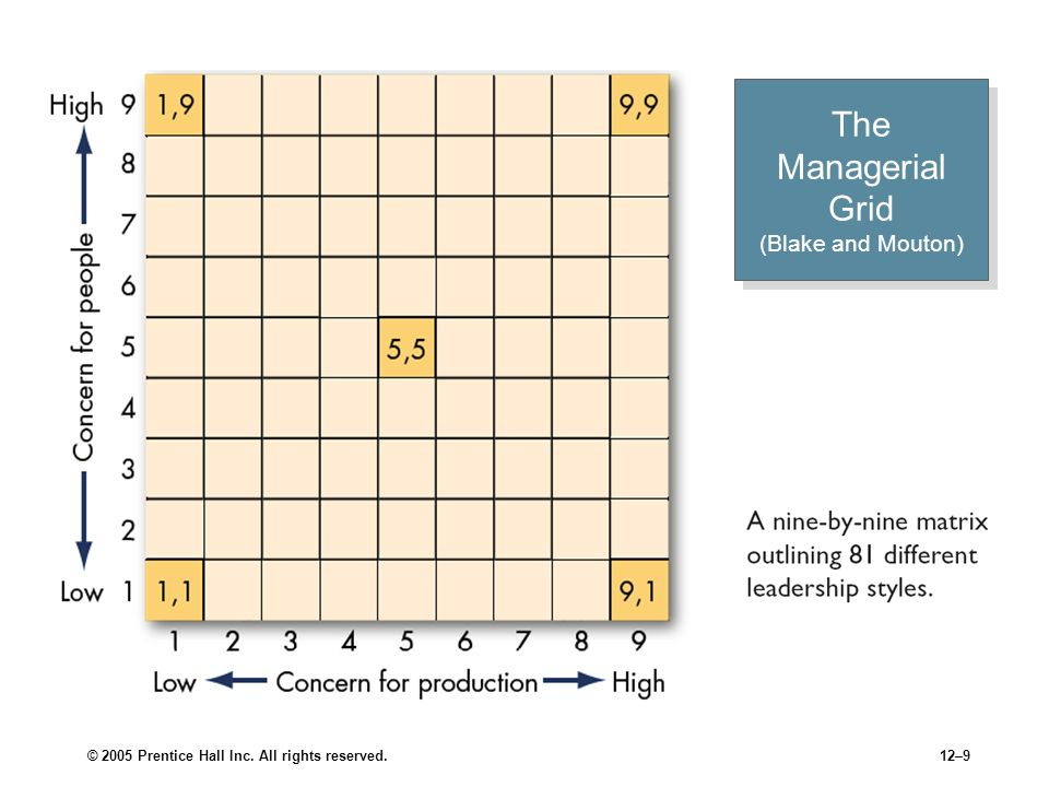 The Managerial Grid (Blake and Mouton)