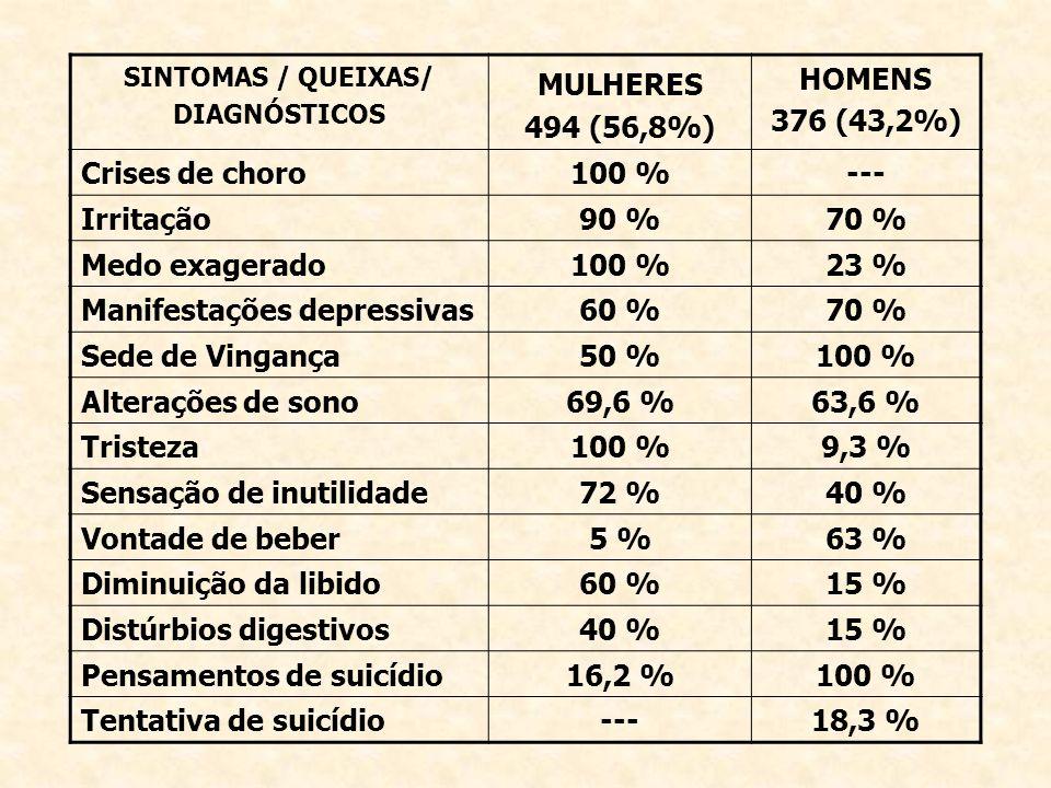 Manifestações depressivas 60 % Sede de Vingança 50 %