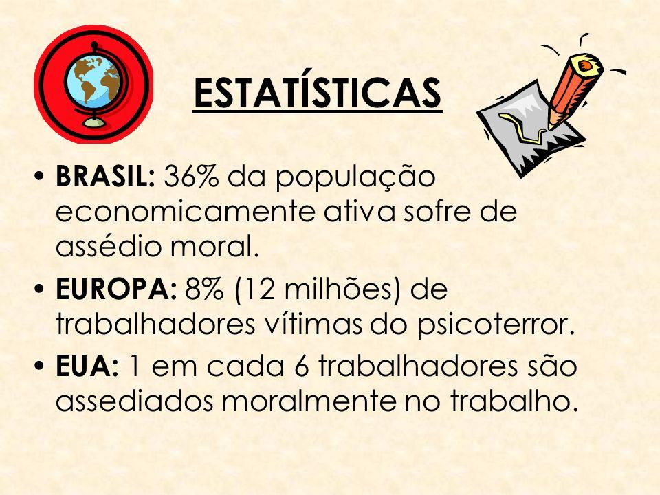 ESTATÍSTICAS BRASIL: 36% da população economicamente ativa sofre de assédio moral. EUROPA: 8% (12 milhões) de trabalhadores vítimas do psicoterror.
