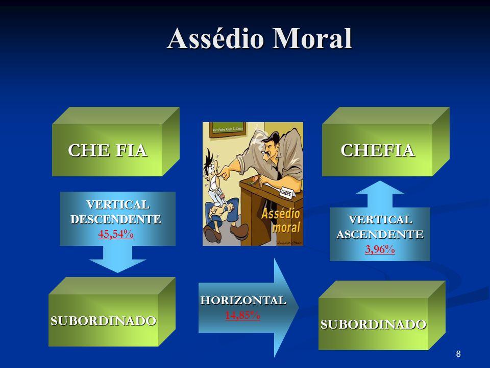 Assédio Moral CHE FIA CHEFIA SUBORDINADO SUBORDINADO VERTICAL VERTICAL