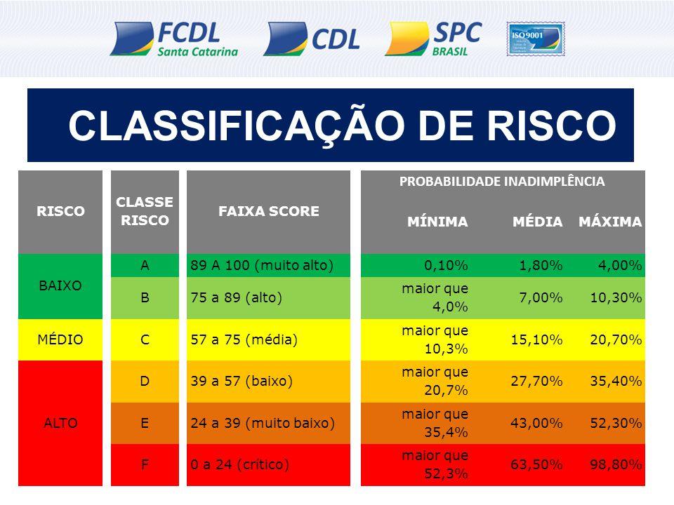 CLASSIFICAÇÃO DE RISCO PROBABILIDADE INADIMPLÊNCIA