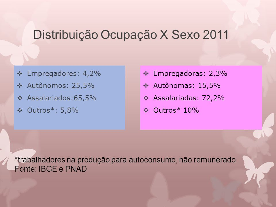 Distribuição Ocupação X Sexo 2011