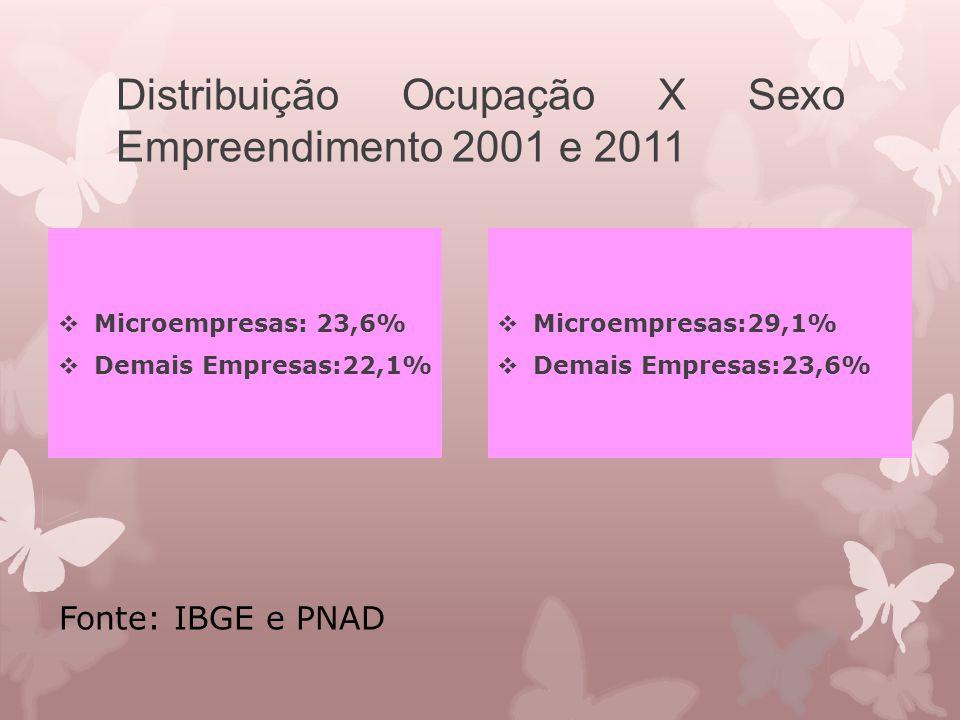 Distribuição Ocupação X Sexo Empreendimento 2001 e 2011