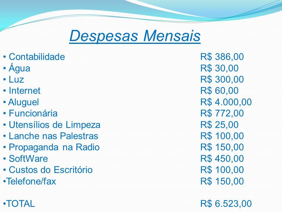 Despesas Mensais Contabilidade R$ 386,00 Água R$ 30,00 Luz R$ 300,00