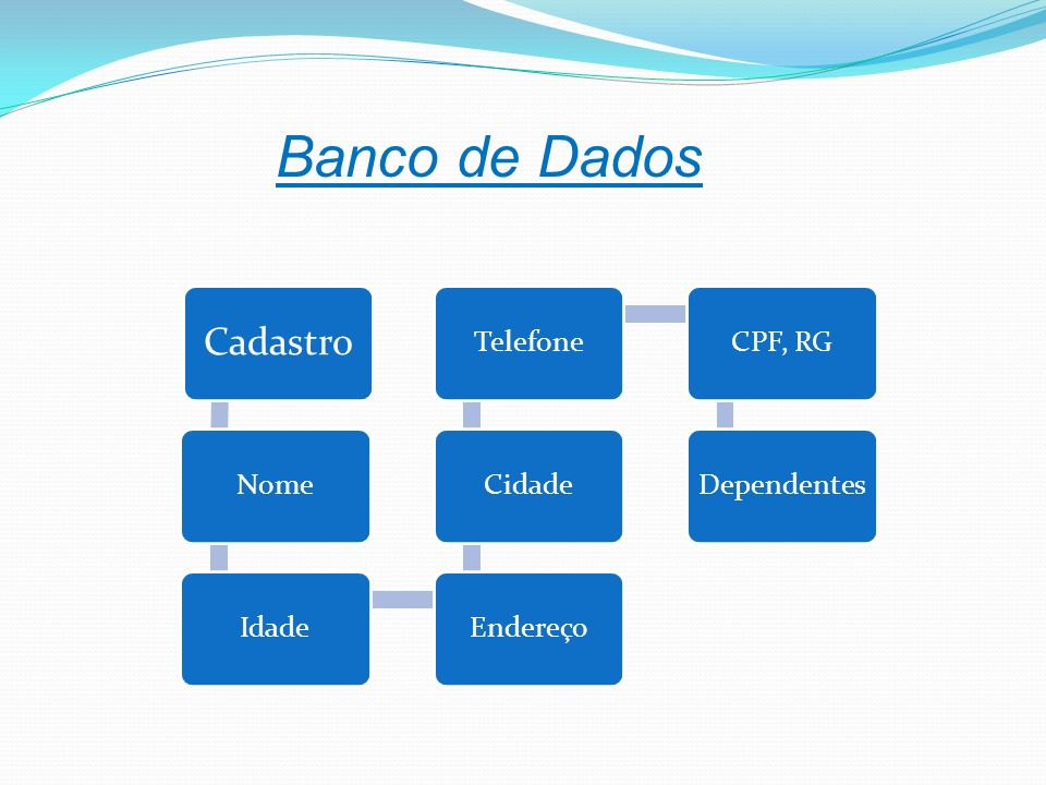Banco de Dados Cadastro Nome Idade Endereço Cidade Telefone CPF, RG