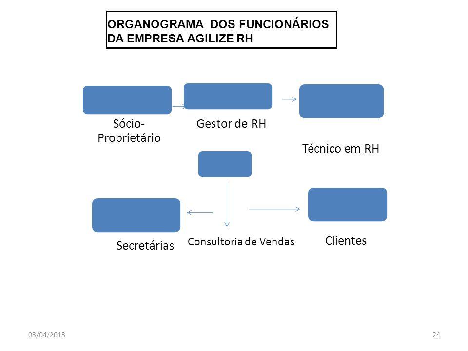 ORGANOGRAMA DOS FUNCIONÁRIOS DA EMPRESA AGILIZE RH