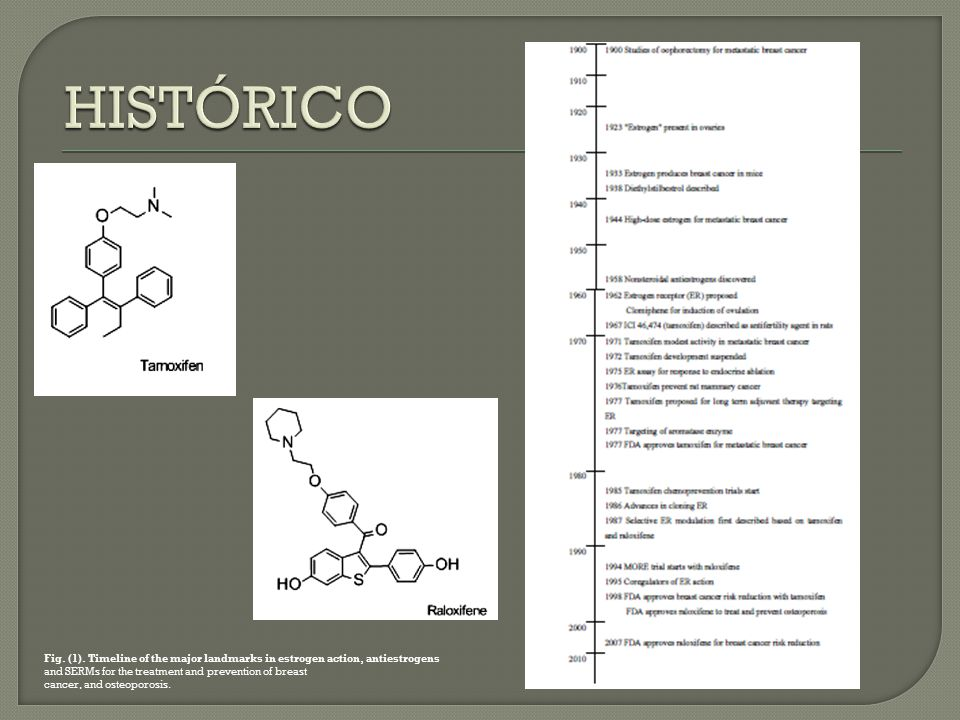 HISTÓRICO Fig. (1). Timeline of the major landmarks in estrogen action, antiestrogens. and SERMs for the treatment and prevention of breast.