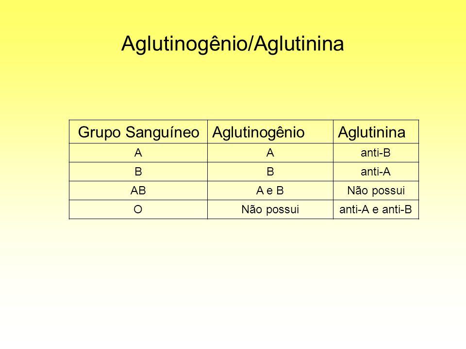 Aglutinogênio/Aglutinina