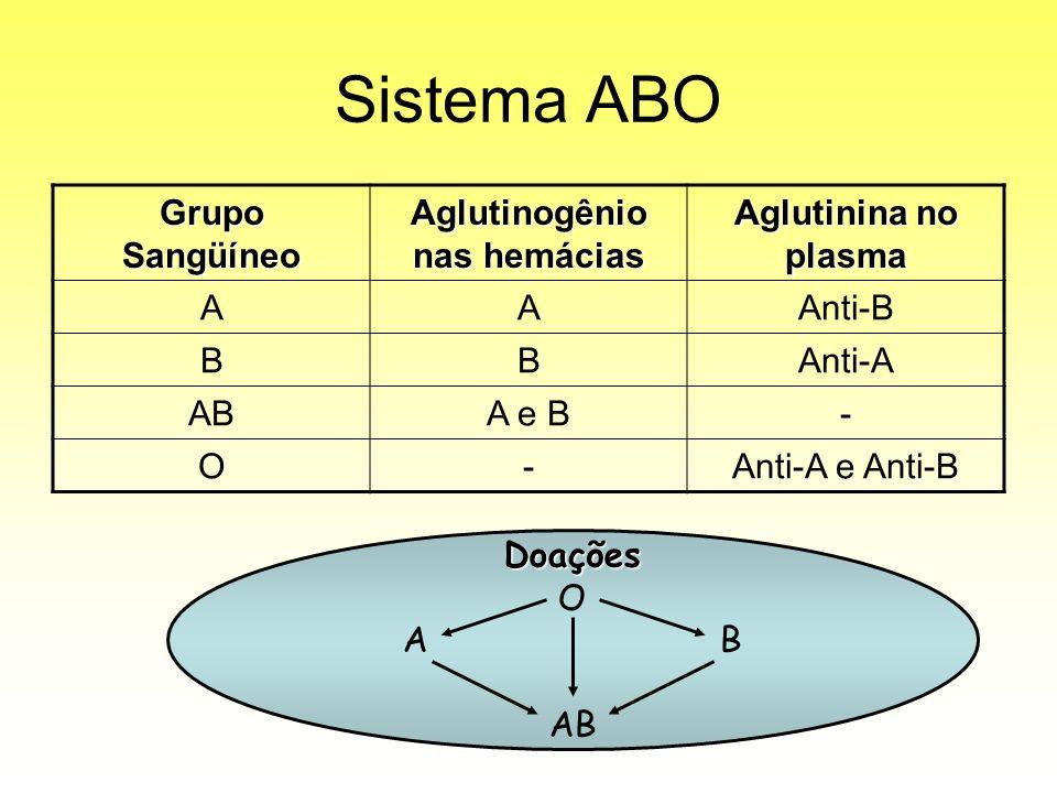 Aglutinogênio nas hemácias