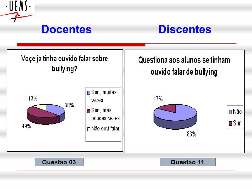 Docentes Discentes Questão 03 Questão 11