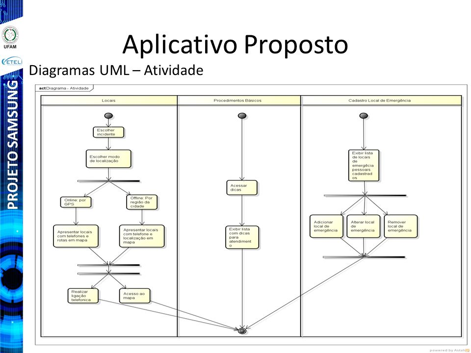 Aplicativo Proposto Diagramas UML – Atividade PROJETO SAMSUNG