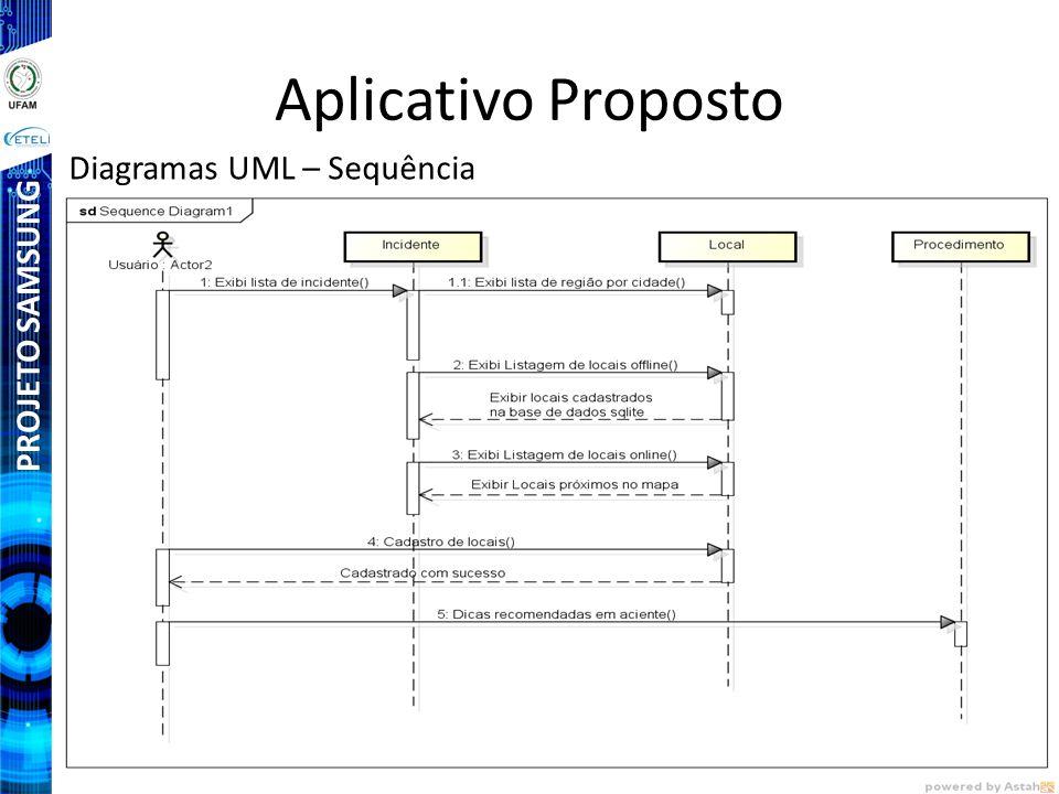 Aplicativo Proposto Diagramas UML – Sequência PROJETO SAMSUNG