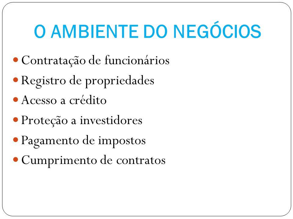 O AMBIENTE DO NEGÓCIOS Contratação de funcionários