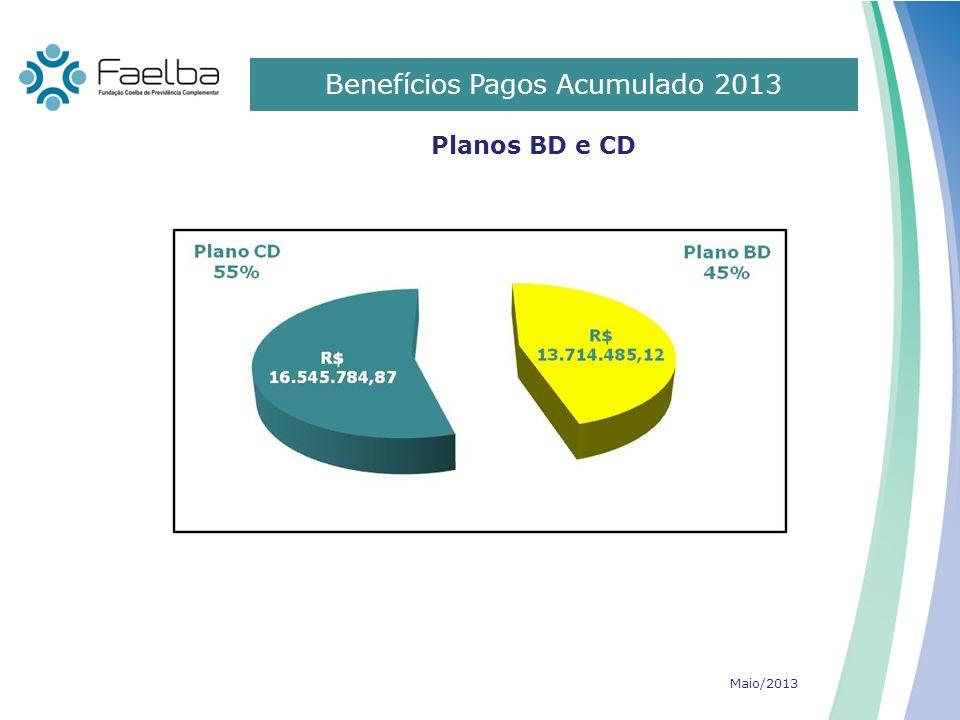 Benefícios Pagos Acumulado 2013