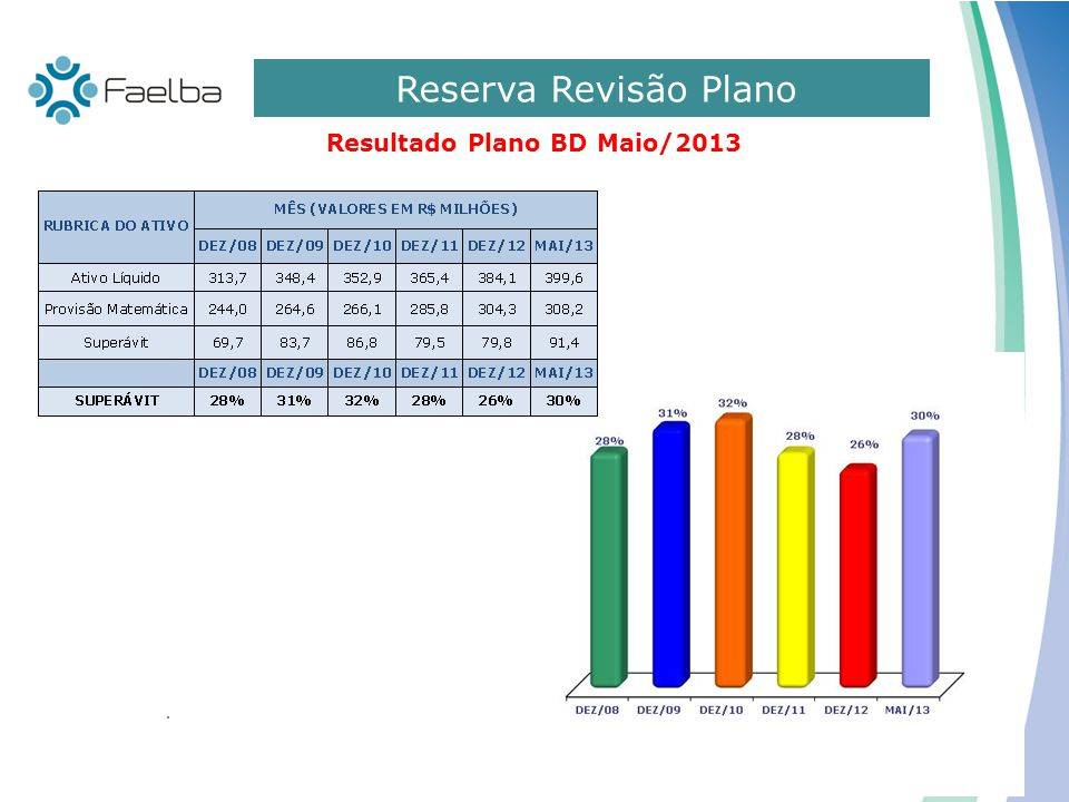 Resultado Plano BD Maio/2013
