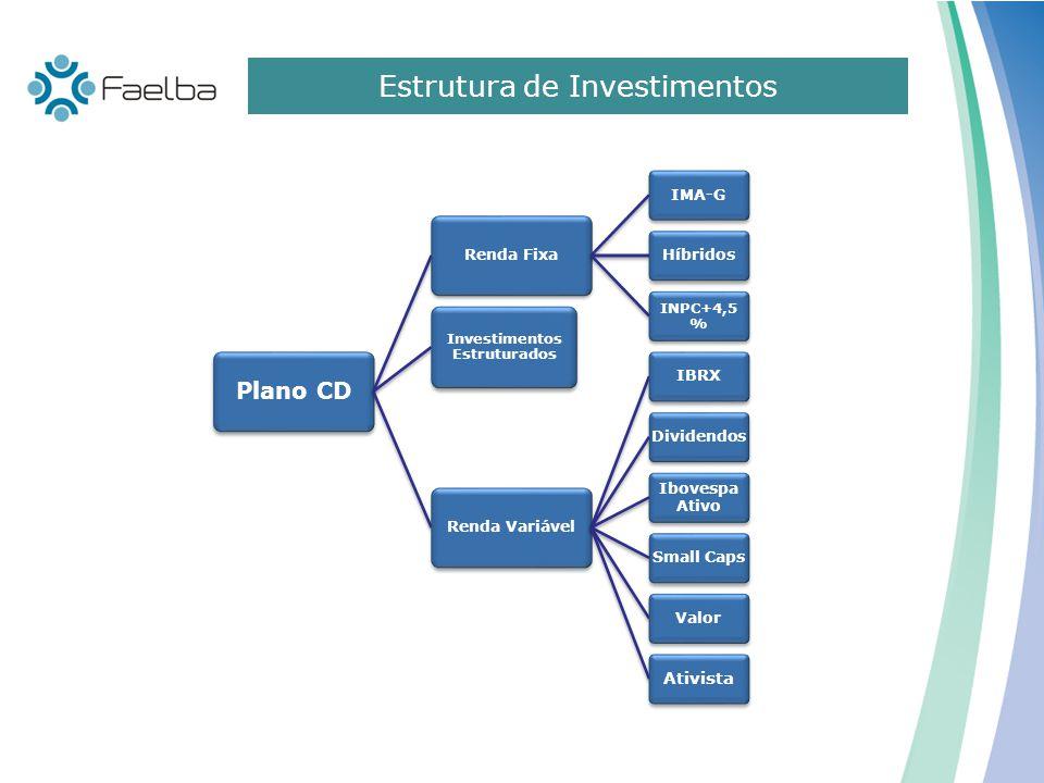 Investimentos Estruturados