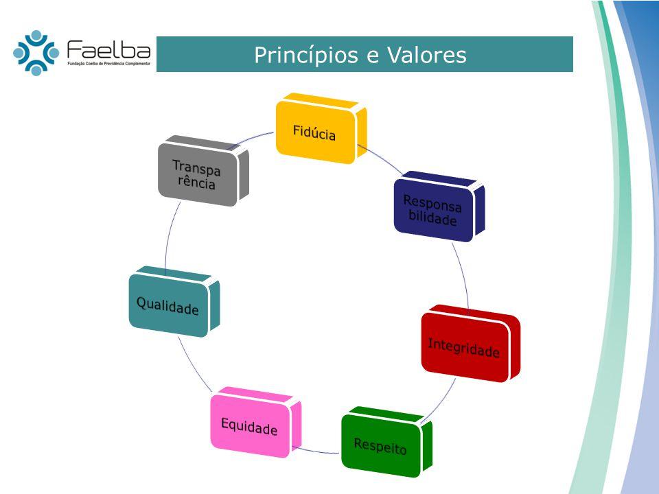 Princípios e Valores Fidúcia Responsa bilidade Integridade Respeito