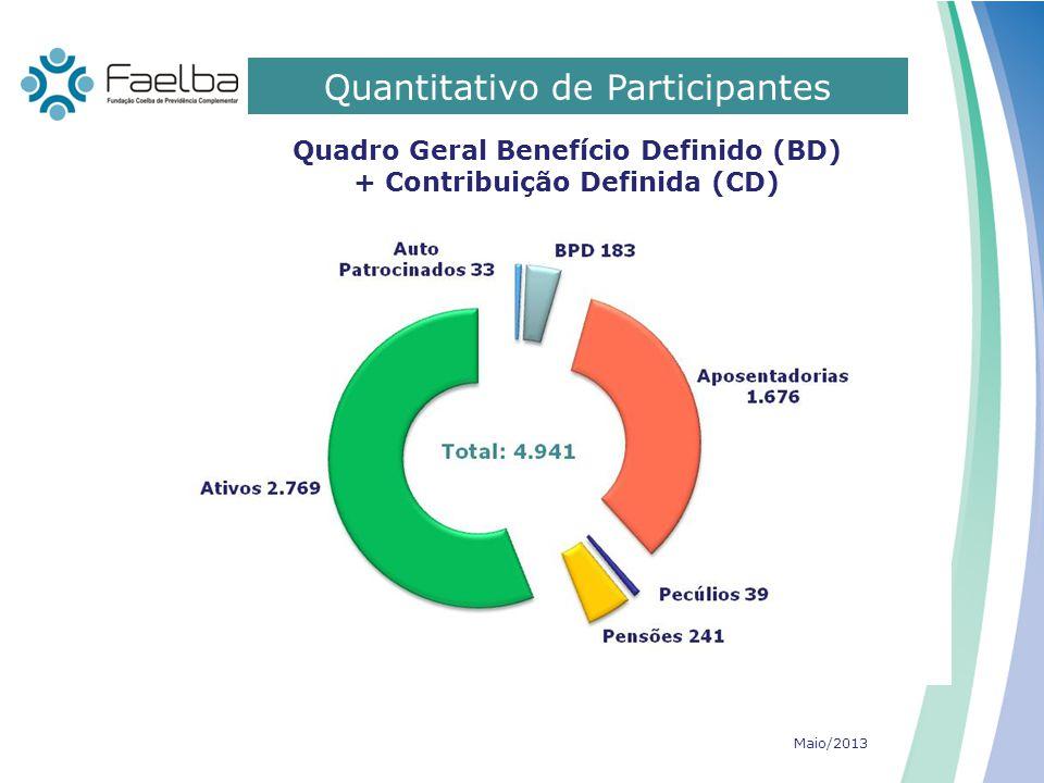 Quadro Geral Benefício Definido (BD) + Contribuição Definida (CD)