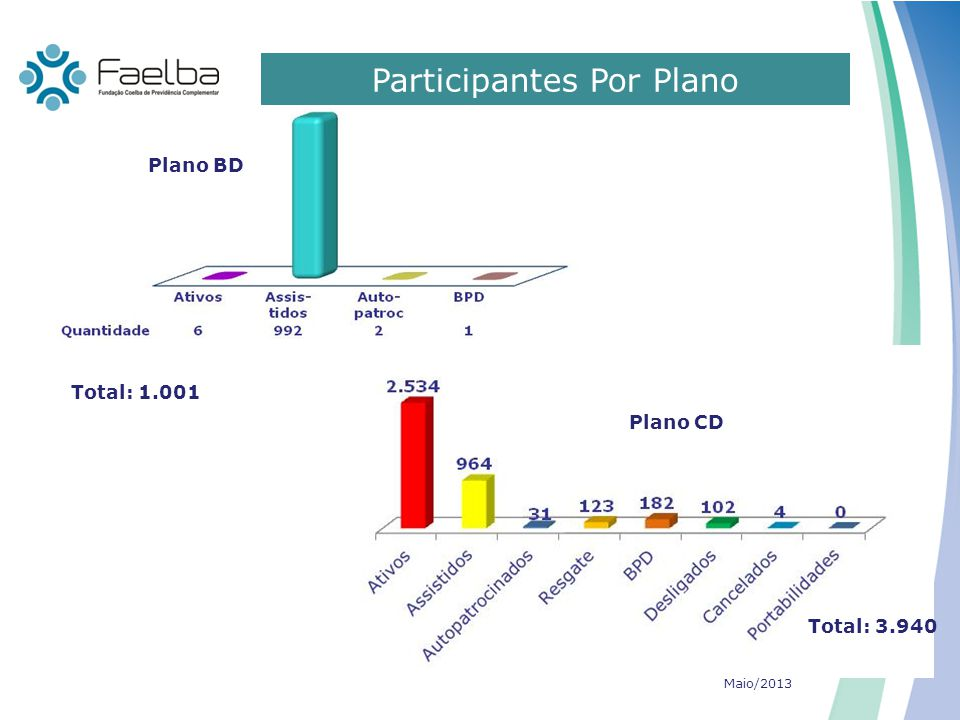 Participantes Por Plano
