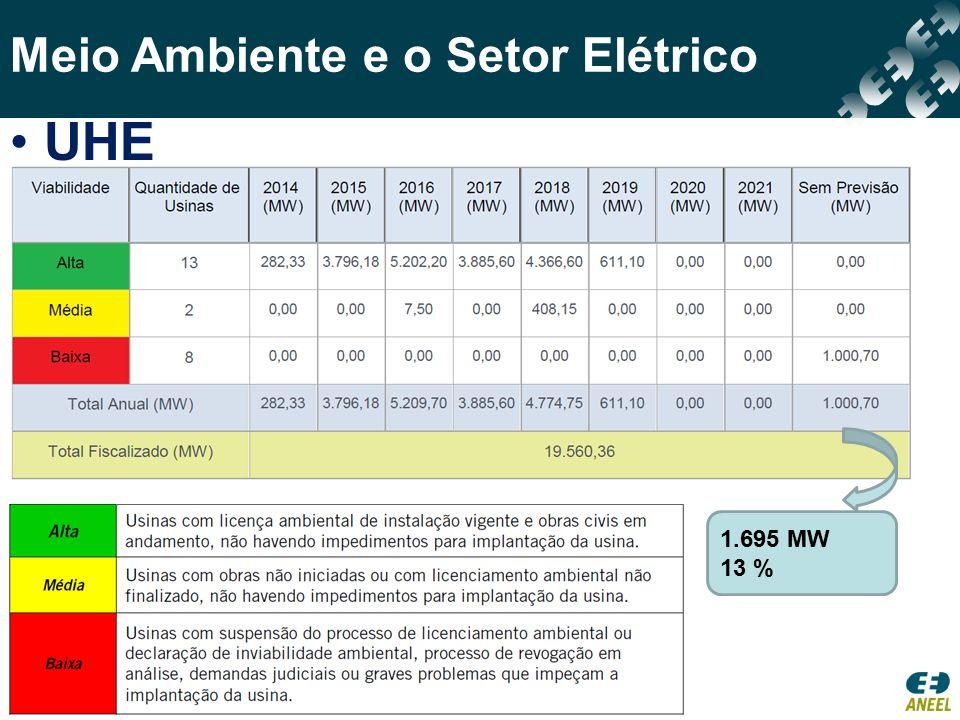UHE 1.695 MW 13 %