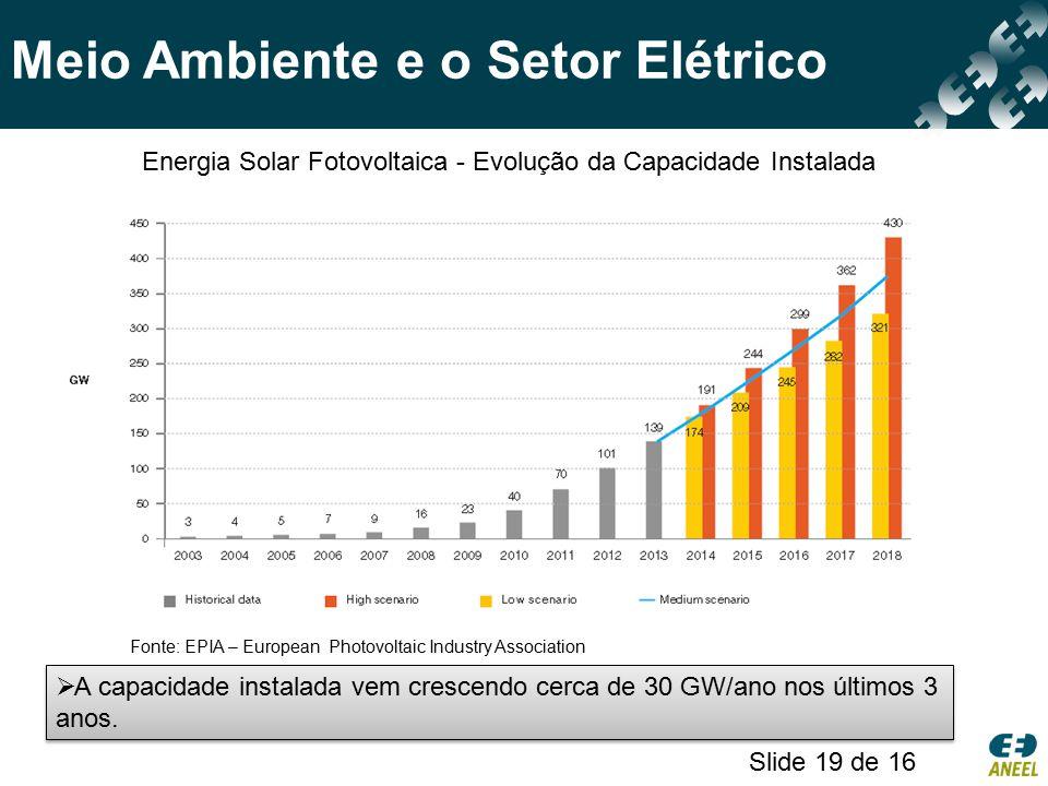 Energia Solar Fotovoltaica - Evolução da Capacidade Instalada