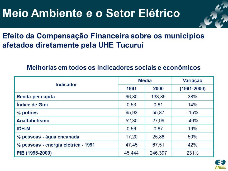 Melhorias em todos os indicadores sociais e econômicos