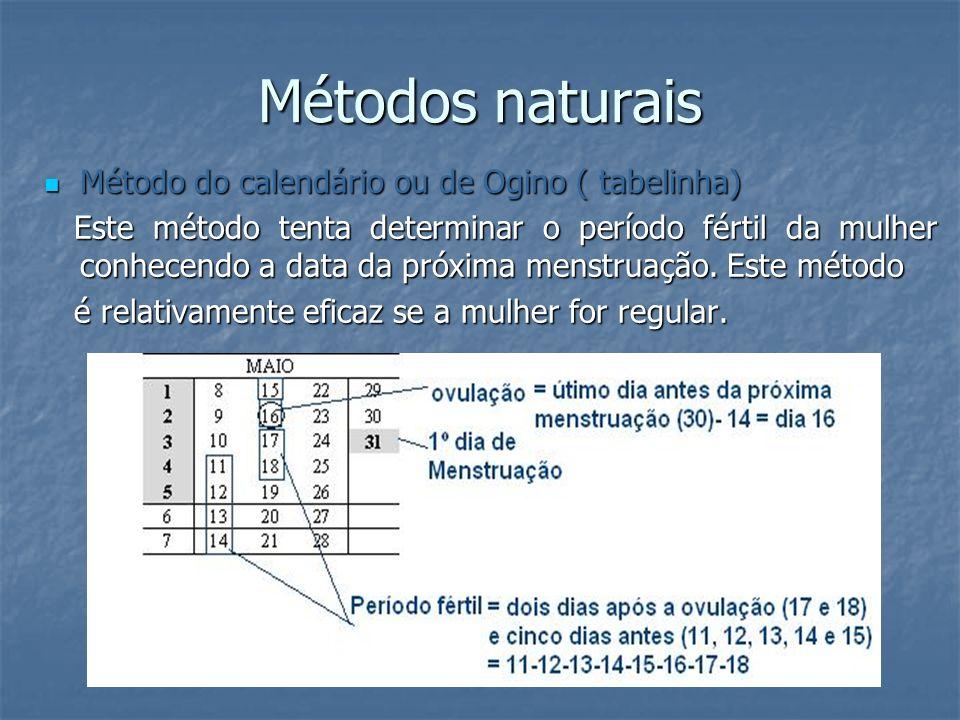 Métodos naturais Método do calendário ou de Ogino ( tabelinha)